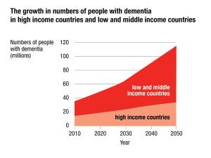 Dementia Statistics